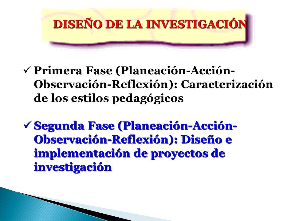 MÉTODOS INVESTIGACIÓN-ACCIÓN PARADIGMA CRÍTICO-EMANCIPATORIO ARTICULACIÓN TEORÍA-PRÁCTICA INTEGRACIÓN CONOCIMIENTO Y ACCIÓN FASES RECONOCIMIENTO DE LOS ESTILOS DISEÑO DE PROYECTOS DE INVESTIGACIÓN