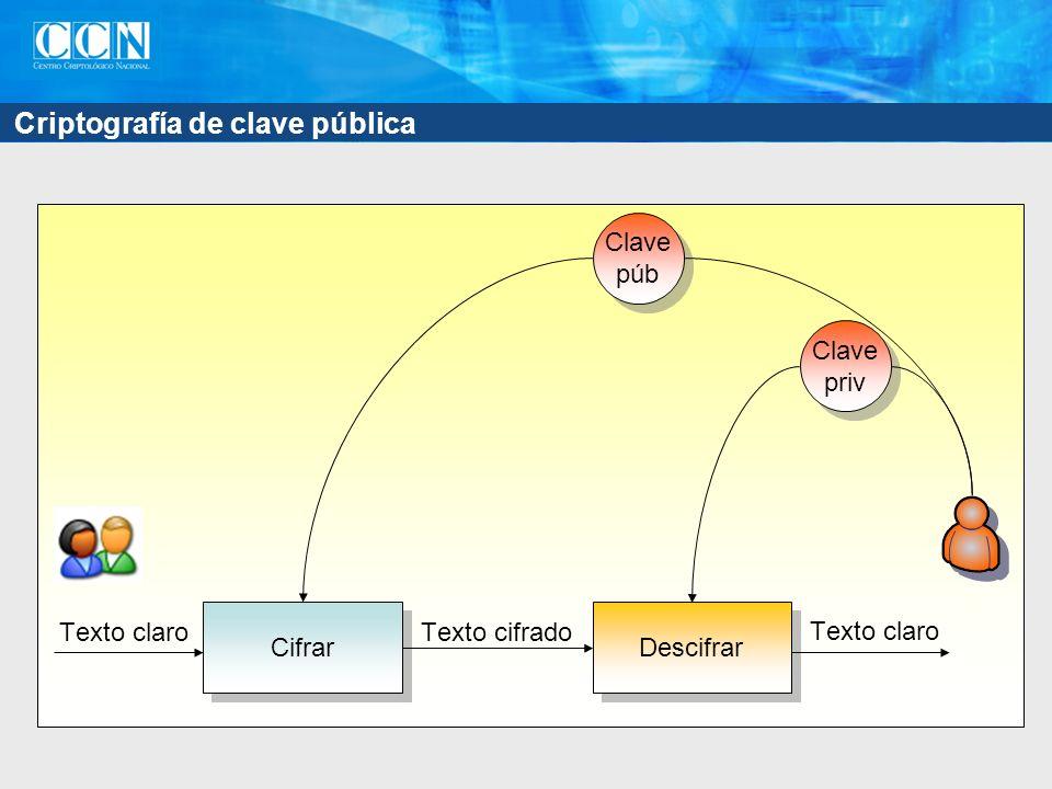 Criptografía de clave pública Cifrar Clave púb Clave púb Descifrar Texto claro Texto cifrado Clave priv Clave priv