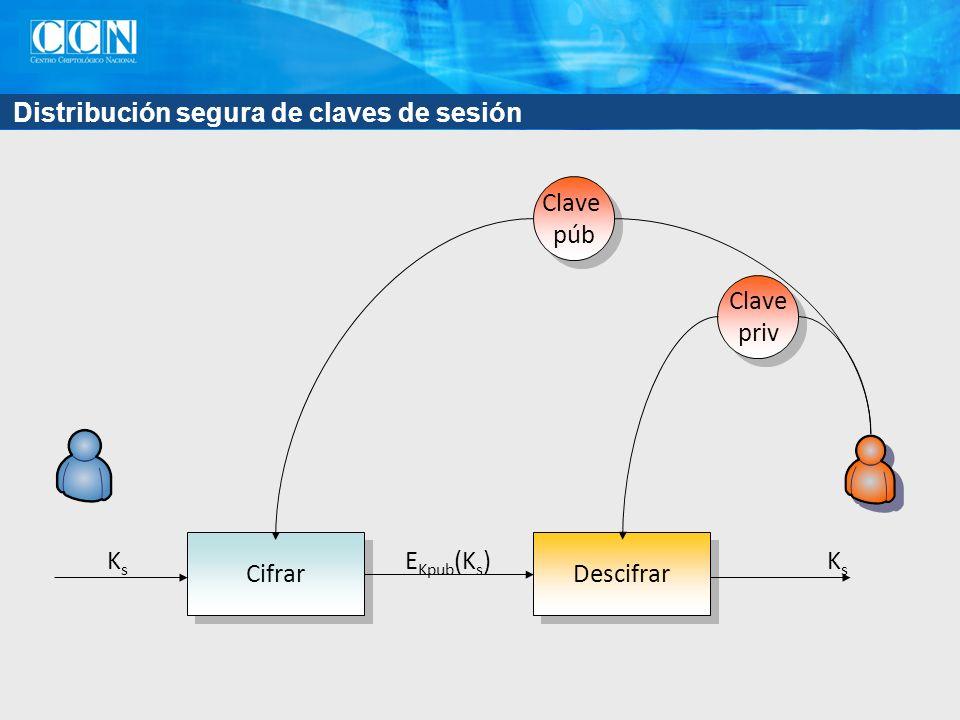 Distribución segura de claves de sesión Cifrar Descifrar KsKs KsKs E Kpub (K s ) Clave púb Clave púb Clave priv Clave priv