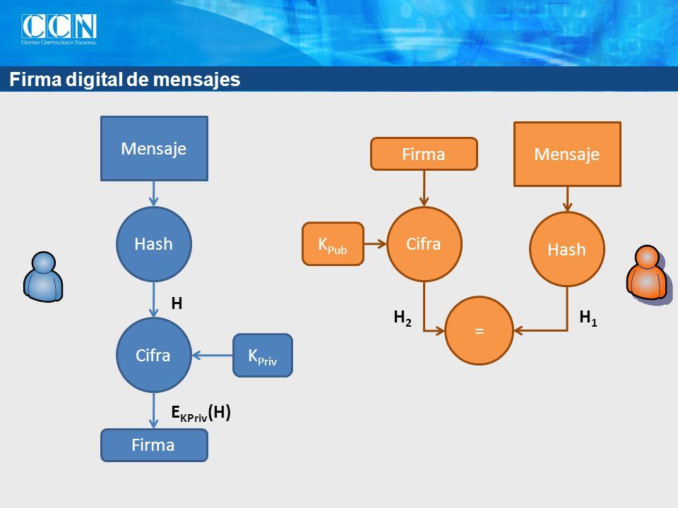 Firma digital de mensajes Hash Cifra Mensaje K Priv Firma H E KPriv (H) Mensaje Hash Firma = Cifra K Pub H1H1 H2H2