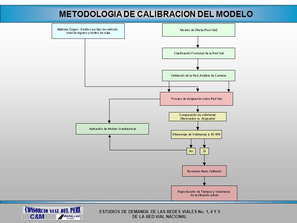 ESTUDIOS DE DEMANDA DE LAS REDES VIALES No. 1, 4 Y 9 DE LA RED VIAL NACIONAL METODOLOGIA DE CALIBRACION DEL MODELO