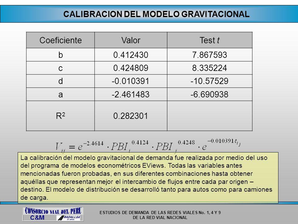 ESTUDIOS DE DEMANDA DE LAS REDES VIALES No. 1, 4 Y 9 DE LA RED VIAL NACIONAL CALIBRACION DEL MODELO GRAVITACIONAL CoeficienteValorTest t b0.4124307.86
