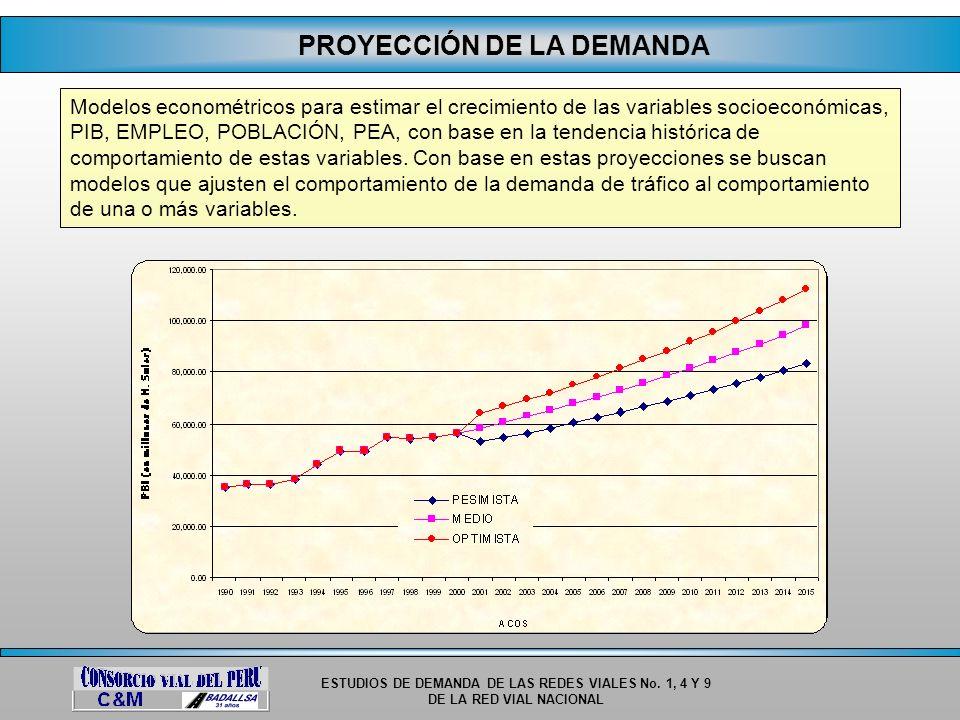 ESTUDIOS DE DEMANDA DE LAS REDES VIALES No. 1, 4 Y 9 DE LA RED VIAL NACIONAL PROYECCIÓN DE LA DEMANDA Modelos econométricos para estimar el crecimient