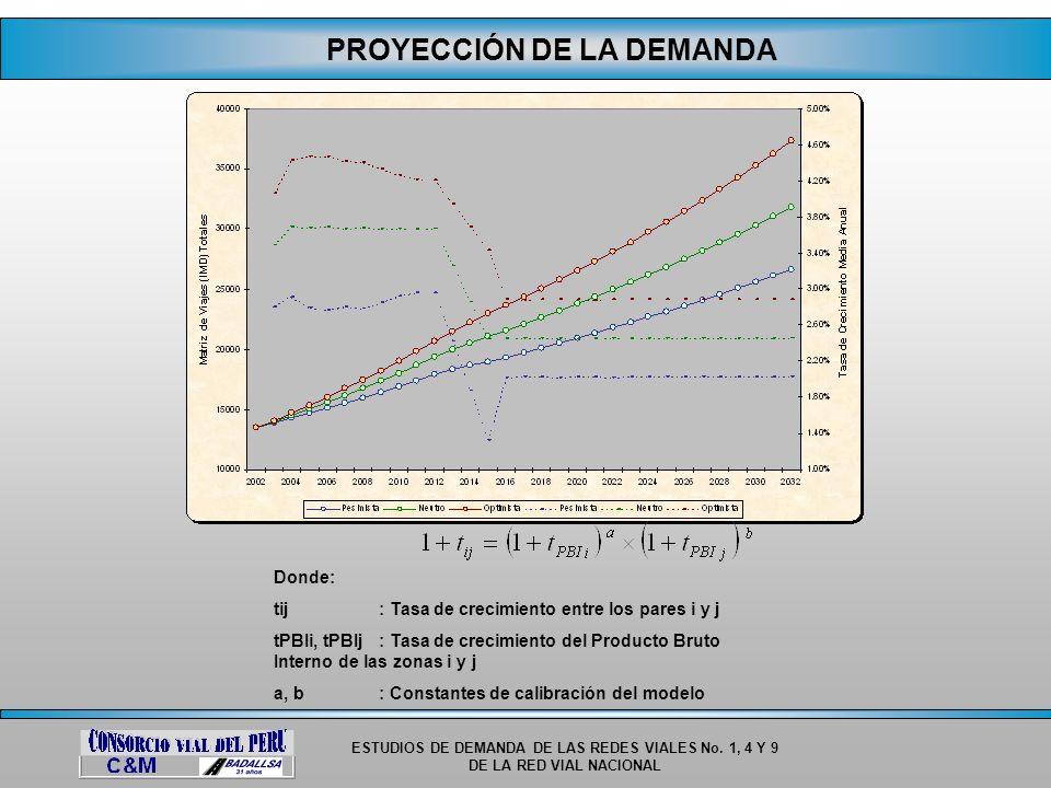 ESTUDIOS DE DEMANDA DE LAS REDES VIALES No. 1, 4 Y 9 DE LA RED VIAL NACIONAL PROYECCIÓN DE LA DEMANDA Donde: tij: Tasa de crecimiento entre los pares