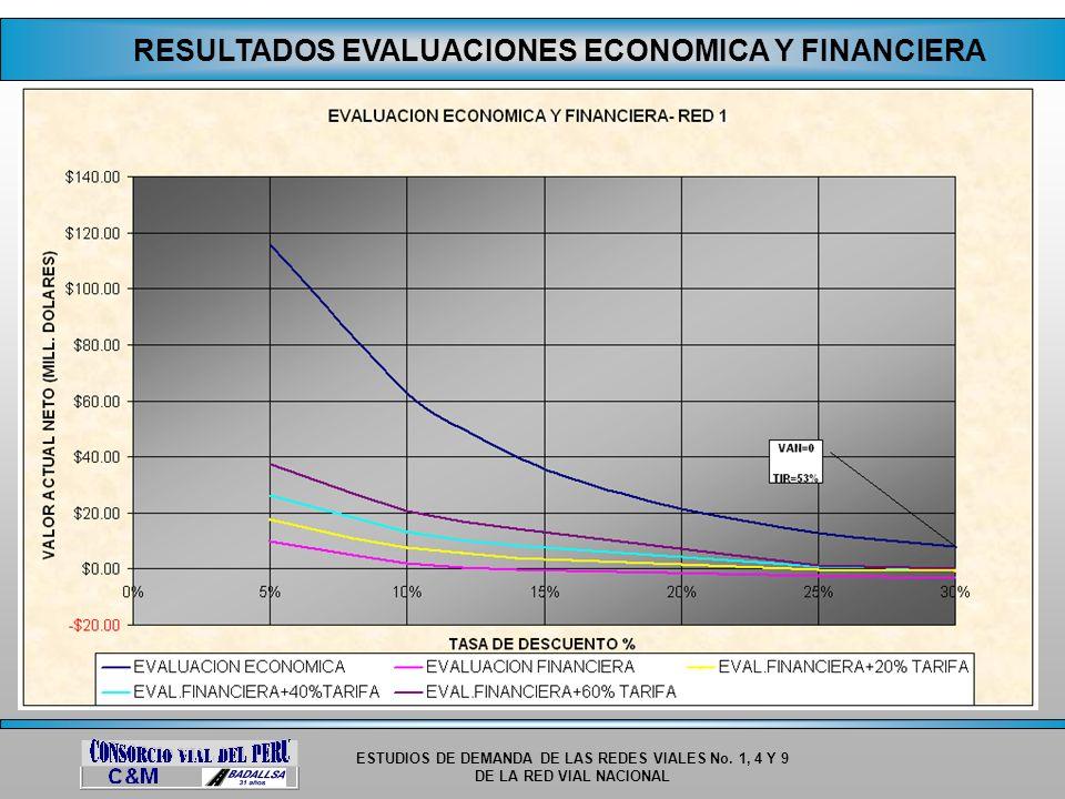 ESTUDIOS DE DEMANDA DE LAS REDES VIALES No. 1, 4 Y 9 DE LA RED VIAL NACIONAL RESULTADOS EVALUACIONES ECONOMICA Y FINANCIERA
