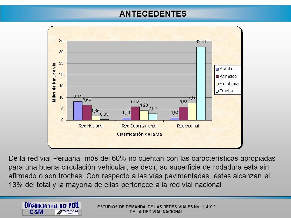 ESTUDIOS DE DEMANDA DE LAS REDES VIALES No. 1, 4 Y 9 DE LA RED VIAL NACIONAL ANTECEDENTES De la red vial Peruana, más del 60% no cuentan con las carac