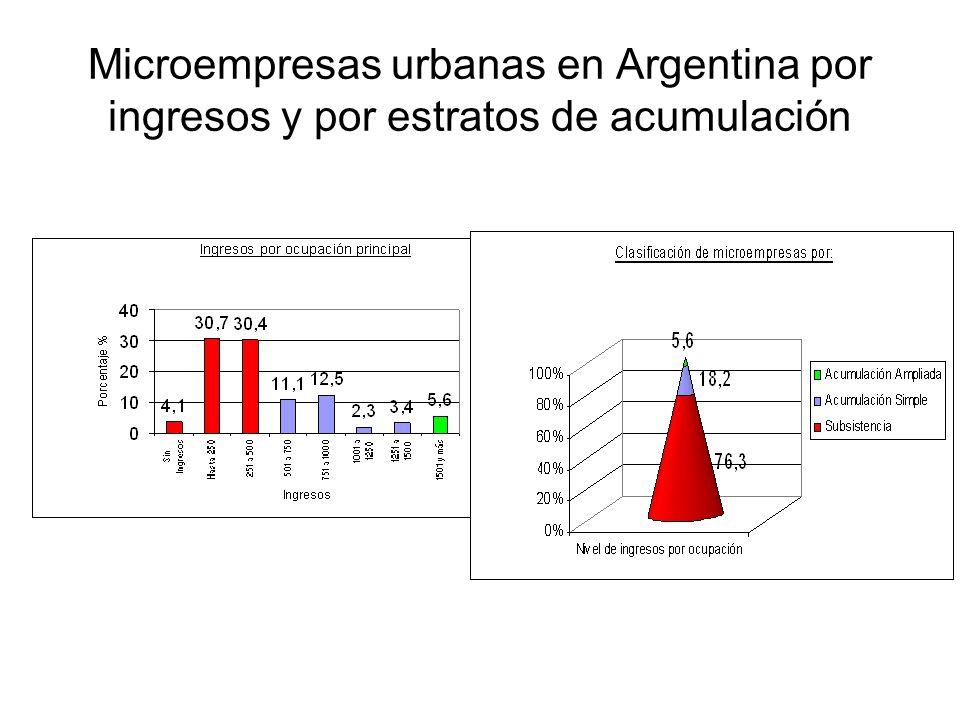 Microempresas urbanas en Argentina por ingresos y por estratos de acumulación