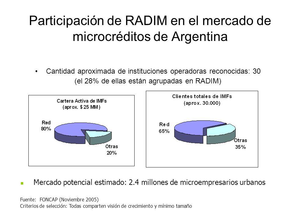 Participación de RADIM en el mercado de microcréditos de Argentina Cantidad aproximada de instituciones operadoras reconocidas: 30 (el 28% de ellas es
