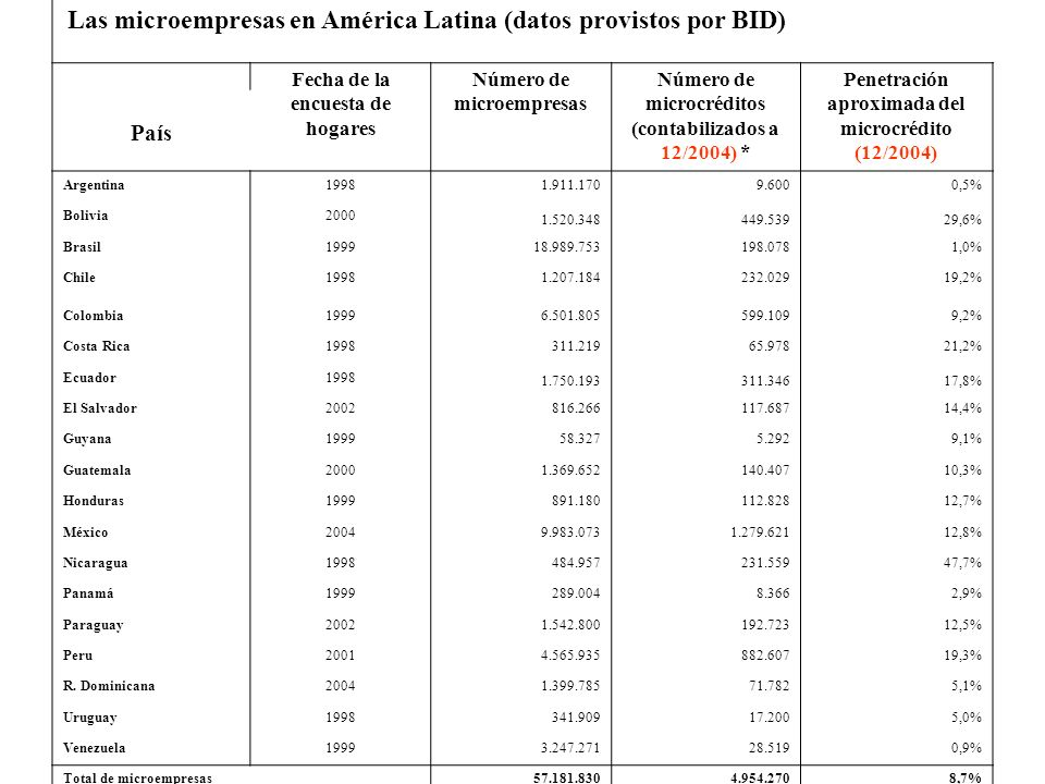 Las microempresas en América Latina (datos provistos por BID) Fecha de la encuesta de hogares Número de microempresas Número de microcréditos (contabi