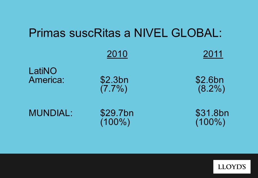 Primas suscRitas a NIVEL GLOBAL: 2010 2011 LatiNO America:$2.3bn$2.6bn (7.7%) (8.2%) MUNDIAL:$29.7bn$31.8bn (100%)(100%)