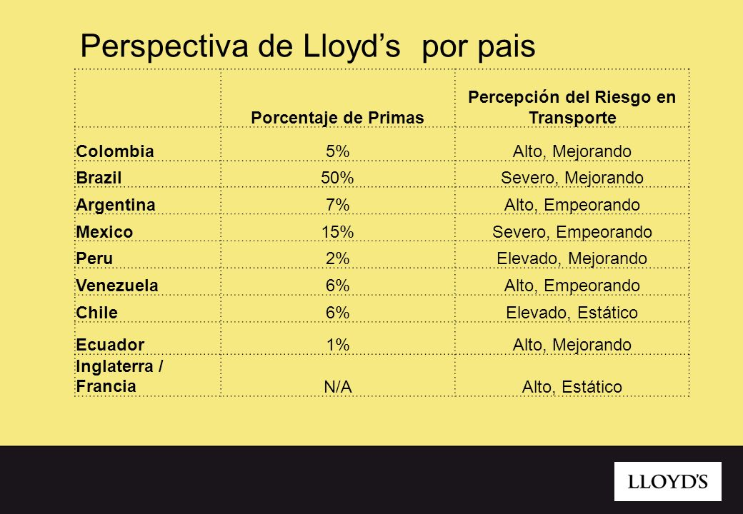 Perspectiva de Lloyds por pais Porcentaje de Primas Percepción del Riesgo en Transporte Colombia5%Alto, Mejorando Brazil50%Severo, Mejorando Argentina