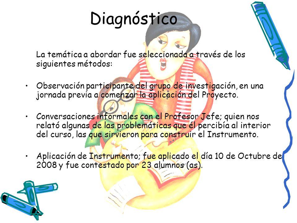 Diagnóstico La temática a abordar fue seleccionada a través de los siguientes métodos: Observación participante del grupo de investigación, en una jor
