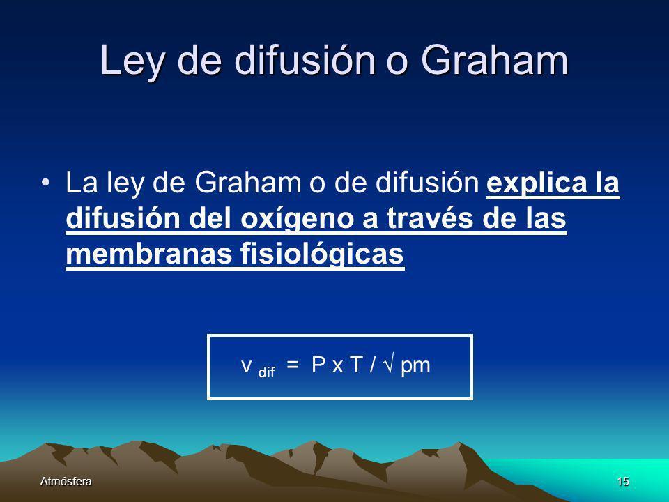 Atmósfera15 Ley de difusión o Graham La ley de Graham o de difusión explica la difusión del oxígeno a través de las membranas fisiológicas v dif = P x