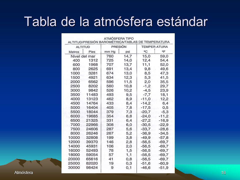 Atmósfera18 Tabla de la atmósfera estándar