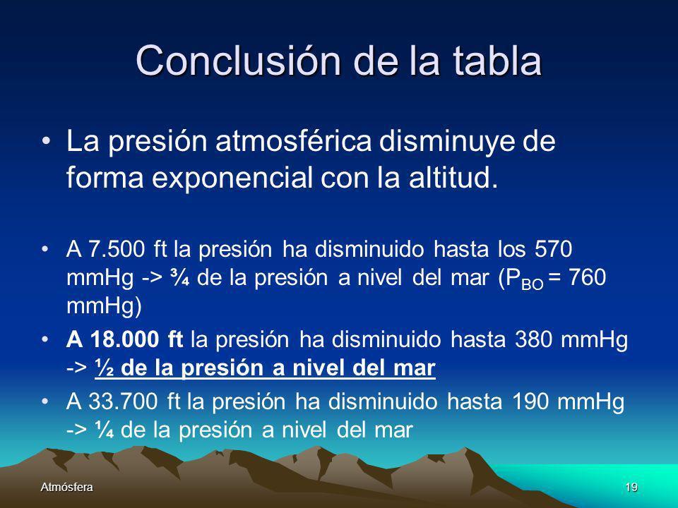 Atmósfera19 Conclusión de la tabla La presión atmosférica disminuye de forma exponencial con la altitud. A 7.500 ft la presión ha disminuido hasta los