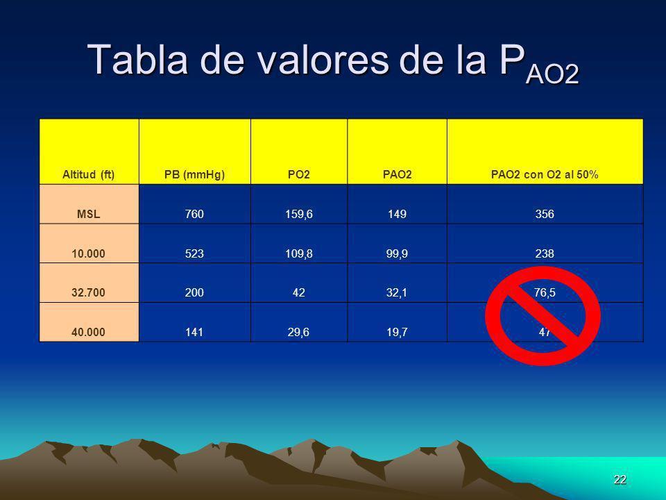 22 Tabla de valores de la P AO2 Altitud (ft)PB (mmHg)PO2PAO2PAO2 con O2 al 50% MSL760159,6149356 10.000523109,899,9238 32.7002004232,176,5 40.00014129