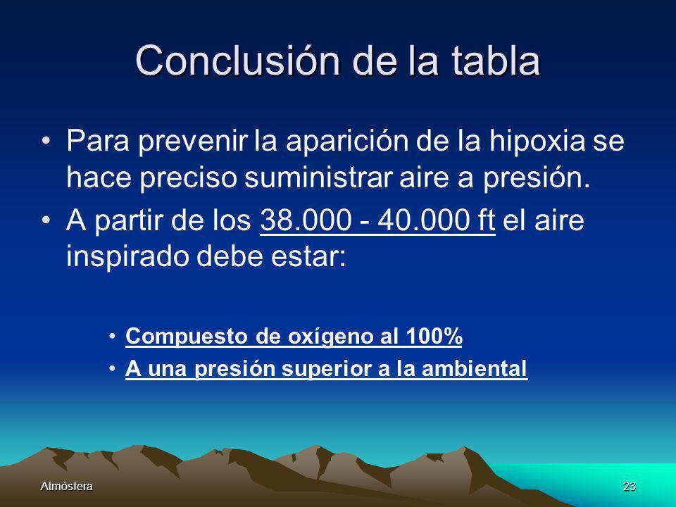 Atmósfera23 Conclusión de la tabla Para prevenir la aparición de la hipoxia se hace preciso suministrar aire a presión. A partir de los 38.000 - 40.00