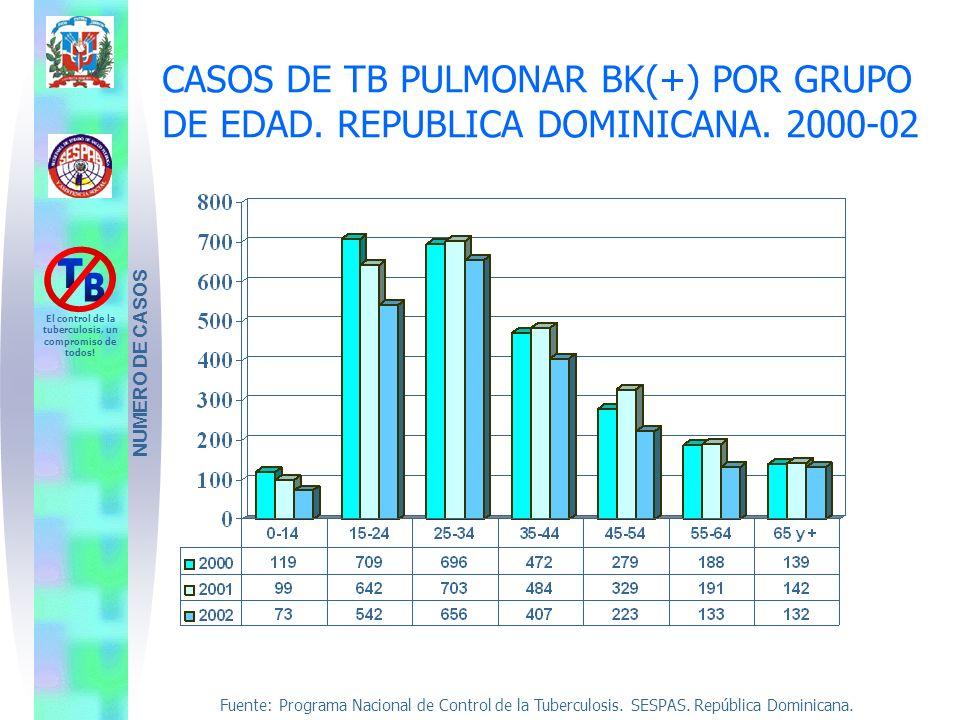 Fuente: Programa Nacional de Control de la Tuberculosis. SESPAS. República Dominicana. El control de la tuberculosis, un compromiso de todos! CASOS DE