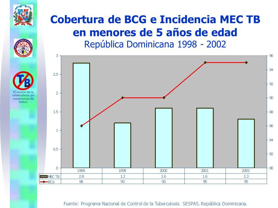 Fuente: Programa Nacional de Control de la Tuberculosis. SESPAS. República Dominicana. El control de la tuberculosis, un compromiso de todos! Cobertur