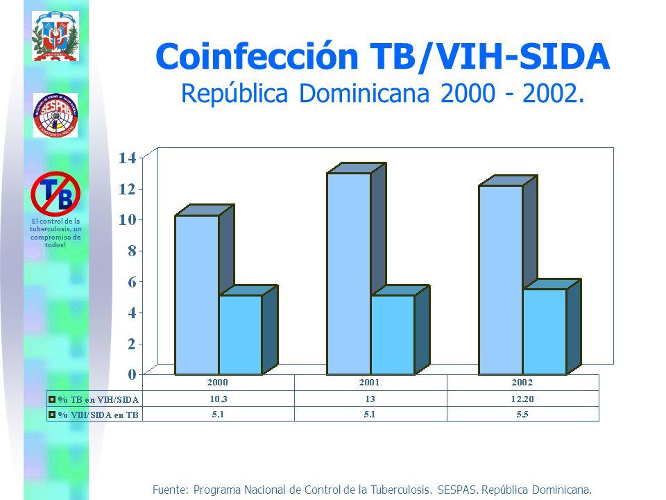 Fuente: Programa Nacional de Control de la Tuberculosis. SESPAS. República Dominicana. El control de la tuberculosis, un compromiso de todos! Coinfecc
