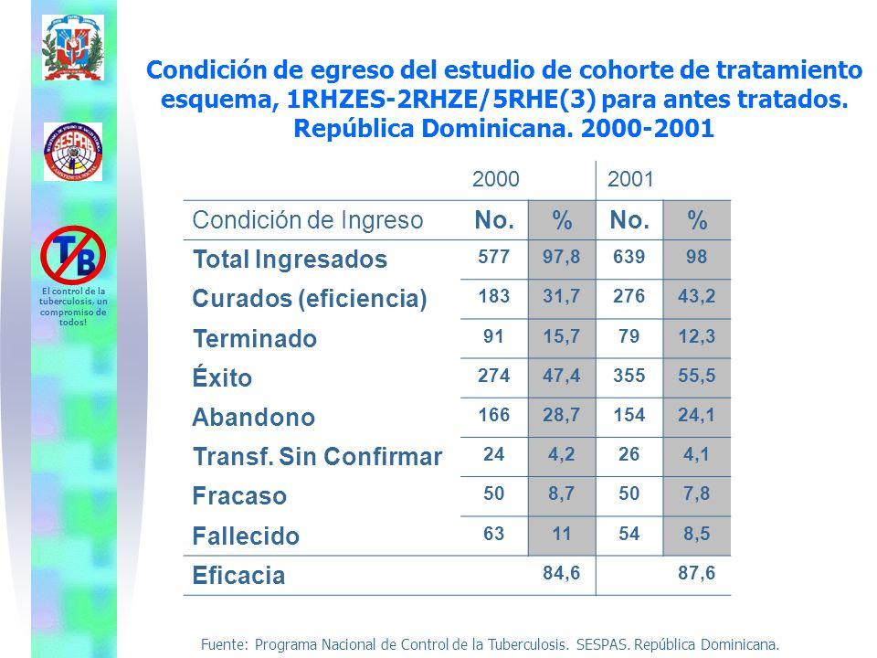 Fuente: Programa Nacional de Control de la Tuberculosis. SESPAS. República Dominicana. El control de la tuberculosis, un compromiso de todos! Condició
