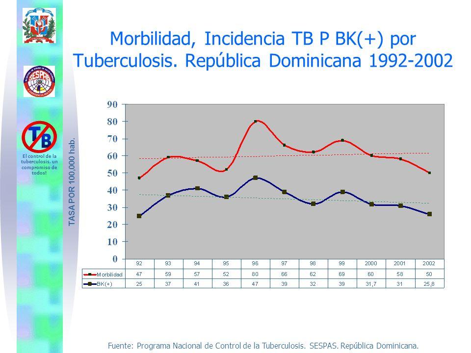 Fuente: Programa Nacional de Control de la Tuberculosis. SESPAS. República Dominicana. El control de la tuberculosis, un compromiso de todos! Morbilid