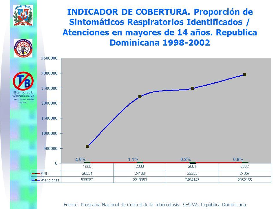 Fuente: Programa Nacional de Control de la Tuberculosis. SESPAS. República Dominicana. El control de la tuberculosis, un compromiso de todos! INDICADO