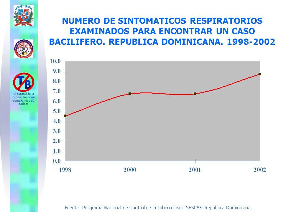 Fuente: Programa Nacional de Control de la Tuberculosis. SESPAS. República Dominicana. El control de la tuberculosis, un compromiso de todos! NUMERO D