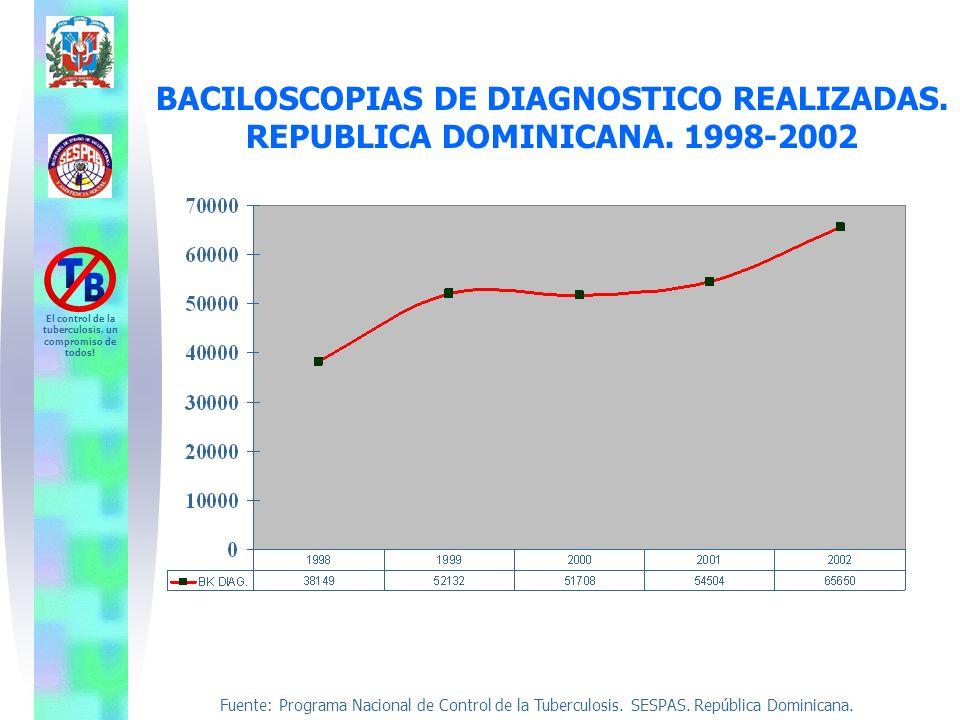 Fuente: Programa Nacional de Control de la Tuberculosis. SESPAS. República Dominicana. El control de la tuberculosis, un compromiso de todos! BACILOSC