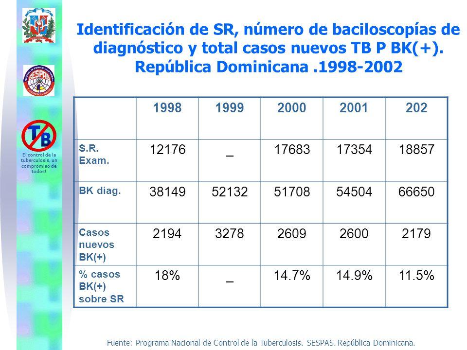 Fuente: Programa Nacional de Control de la Tuberculosis. SESPAS. República Dominicana. El control de la tuberculosis, un compromiso de todos! Identifi
