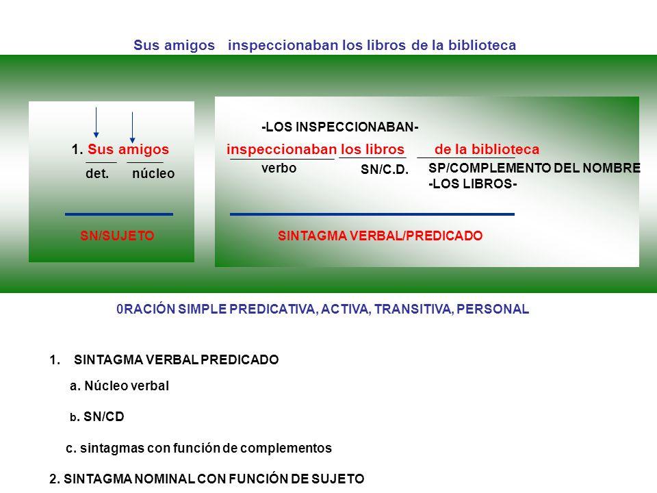 1. Sus amigos inspeccionaban los libros de la biblioteca SN/SUJETO SINTAGMA VERBAL/PREDICADO det.núcleo verbo SN/C.D. -LOS INSPECCIONABAN- SP/COMPLEME