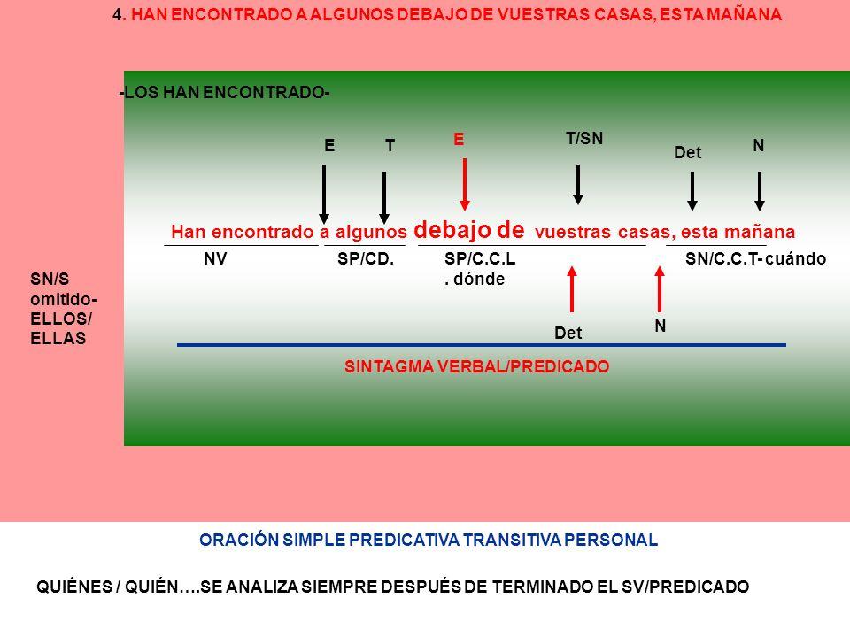 Han encontrado a algunos debajo de vuestras casas, esta mañana SINTAGMA VERBAL/PREDICADO SN/S omitido- ELLOS/ ELLAS NVSP/CD. -LOS HAN ENCONTRADO- SP/C
