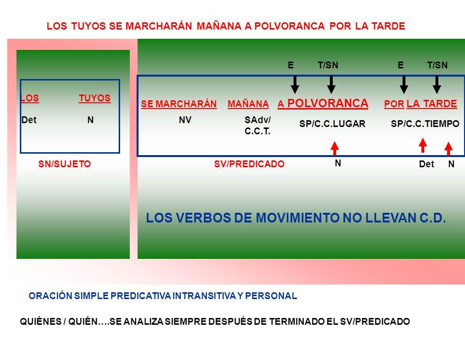 LOS TUYOS SE MARCHARÁN MAÑANA A POLVORANCA POR LA TARDE SE MARCHARÁN MAÑANA A POLVORANCA POR LA TARDE SN/SUJETOSV/PREDICADO DetNNVSAdv/ C.C.T. SP/C.C.