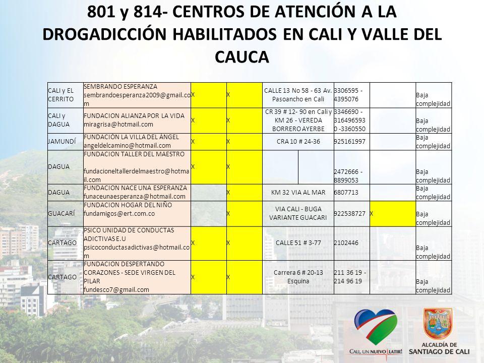 CENTROS DE ATENCIÓN A LA DROGADICCIÓN HABILITADOS EN CALI Y VALLE DEL CAUCA M.PIOCAD.AmbulatorioResidencialdirecciontelefonospoblación ICBFServicios CALI CORPORACION CAMINOS corpcaminos@corporacioncaminos.org X CL 56 # 11-25 4437519X Baja complejidad CALI FUNCREAR DE OCCIDENTE info@fundardecolombia.org info@fundardecolombia.org XXCl 6 OE # 29-35 5585981 Mediana complejidad FUNDAR COLOMBIA info@fundardelvalle.org info@fundardelvalle.org 5580282- 5585985 CALI FUNDACION ICOMSALUD IPS fundaicomips@hotmail.com X Autopista sur 10 1463250109 Baja complejidad CALI FUNDACION VIVE LA VIDA fundacionvivelavida@hotmail.com XXKM 1 VEREDA LA SIRENA 5214500 - 3108293766 Baja complejidad CALI FUNDACION OBRA SOCIAL COMUNIDAD TERAPEUTICA LAS GAVIOTAS XCL 42 # 33B-36 4373250– 3387220 Baja complejidad CALI CORPOVSER corpovser@hotmail.com vereda la carolina finca el paraiso coregimiento los andes 6809081 Baja complejidad CALI FUNDACION YOLIMA SEDE No.
