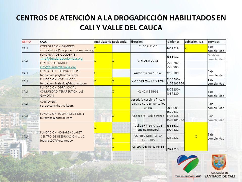 CENTROS DE ATENCIÓN A LA DROGADICCIÓN HABILITADOS EN CALI Y VALLE DEL CAUCA M.PIOCAD.AmbulatorioResidencialdirecciontelefonospoblación ICBFServicios C