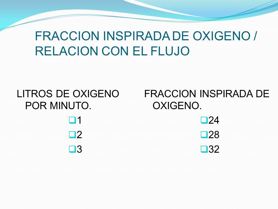 FRACCION INSPIRADA DE OXIGENO / RELACION CON EL FLUJO LITROS DE OXIGENO POR MINUTO. 1 2 3 FRACCION INSPIRADA DE OXIGENO. 24 28 32