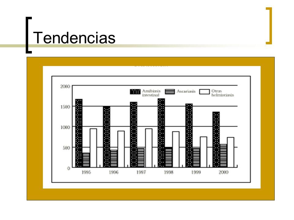 Diagnóstico Sospecha alta Estudio del contenido duodenal Métodos inmunológicos Contrainmunoelectroforesis, S 90% y E 95% Inmunofluorescencia S 94% y E del 98%.