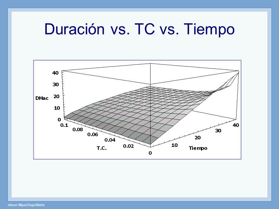 rofesor: Miguel Angel Martín Duración vs. TC vs. Tiempo