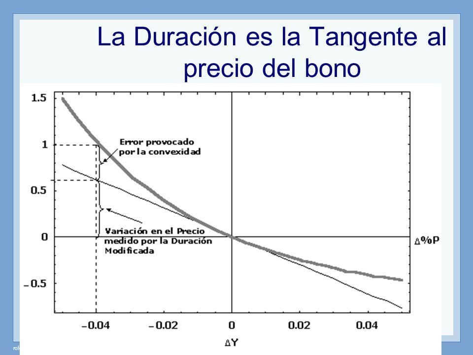 rofesor: Miguel Angel Martín La Duración es la Tangente al precio del bono