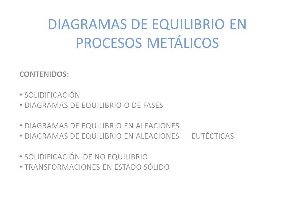 DIAGRAMAS DE EQUILIBRIO EN PROCESOS METÁLICOS CONTENIDOS: SOLIDIFICACIÓN DIAGRAMAS DE EQUILIBRIO O DE FASES DIAGRAMAS DE EQUILIBRIO EN ALEACIONES DIAG
