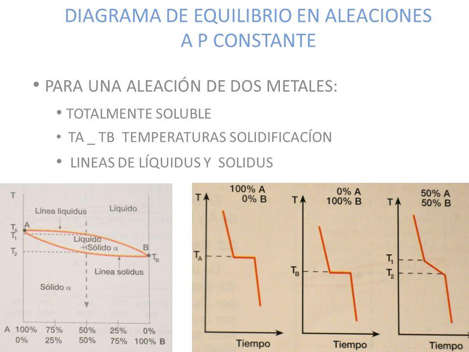 DIAGRAMA DE EQUILIBRIO EN ALEACIONES A P CONSTANTE PARA UNA ALEACIÓN DE DOS METALES: TOTALMENTE SOLUBLE TA _ TB TEMPERATURAS SOLIDIFICACÍON LINEAS DE