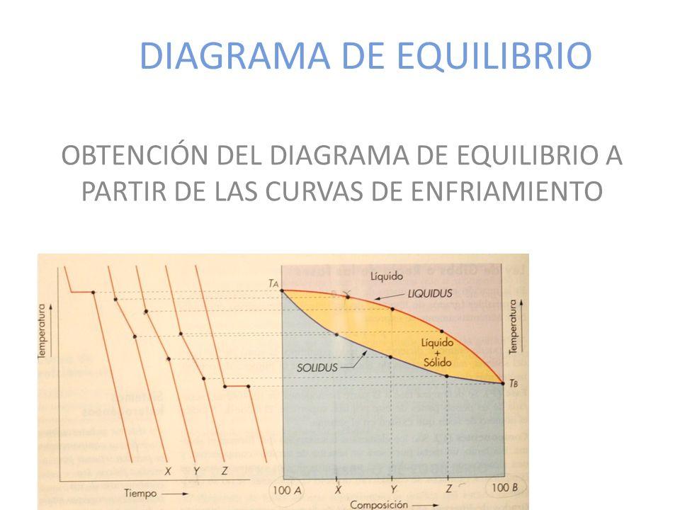 DIAGRAMA DE EQUILIBRIO OBTENCIÓN DEL DIAGRAMA DE EQUILIBRIO A PARTIR DE LAS CURVAS DE ENFRIAMIENTO