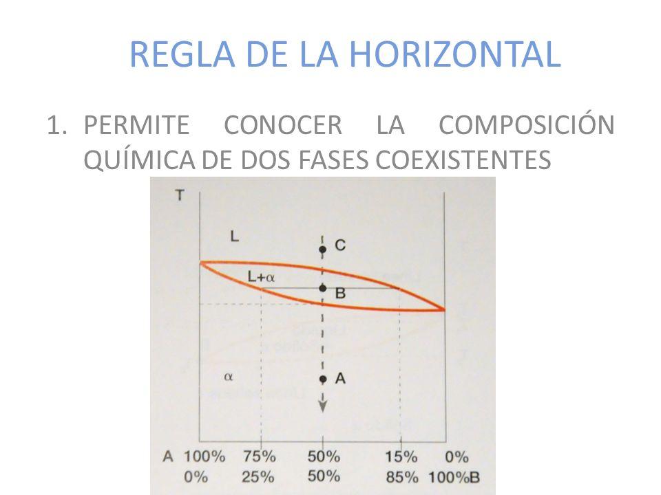 REGLA DE LA HORIZONTAL 1.PERMITE CONOCER LA COMPOSICIÓN QUÍMICA DE DOS FASES COEXISTENTES