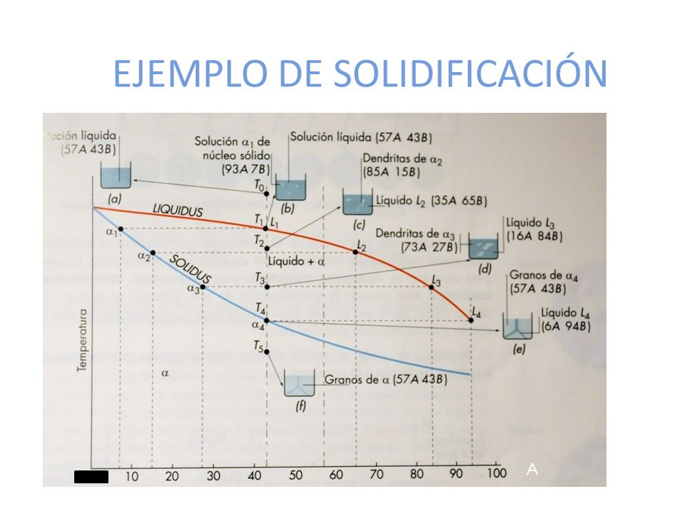 EJEMPLO DE SOLIDIFICACIÓN A