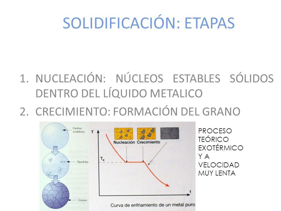SOLIDIFICACIÓN: ETAPAS 1.NUCLEACIÓN: NÚCLEOS ESTABLES SÓLIDOS DENTRO DEL LÍQUIDO METALICO 2.CRECIMIENTO: FORMACIÓN DEL GRANO PROCESO TEÓRICO EXOTÉRMIC