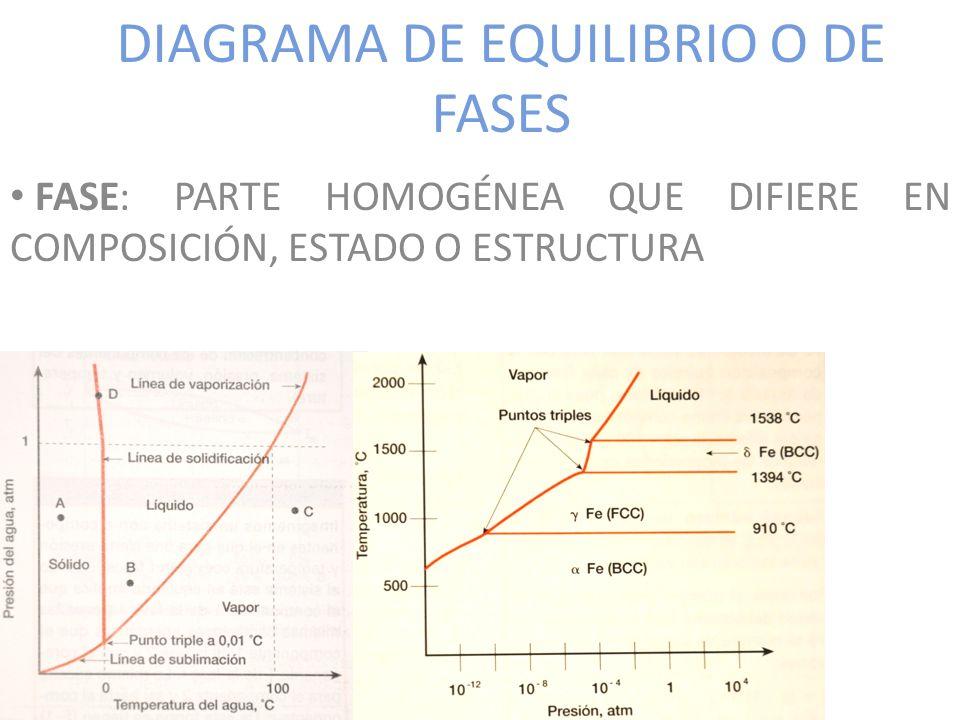 DIAGRAMA DE EQUILIBRIO O DE FASES FASE: PARTE HOMOGÉNEA QUE DIFIERE EN COMPOSICIÓN, ESTADO O ESTRUCTURA