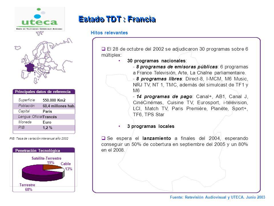 6 Estado TDT : Italia Superficie Población Capital Lengua Oficial Moneda PIB 301.263 Km2 57,6 millones hab. Roma Italiano Euro 0,4 % Principales datos