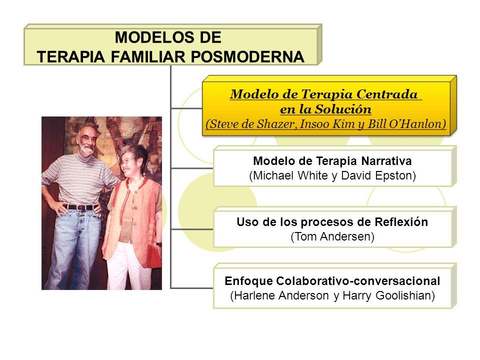 MODELOS DE TERAPIA FAMILIAR POSMODERNA Modelo de Terapia Centrada en la Solución (Steve de Shazer, Insoo Kim y Bill OHanlon) Modelo de Terapia Centrad