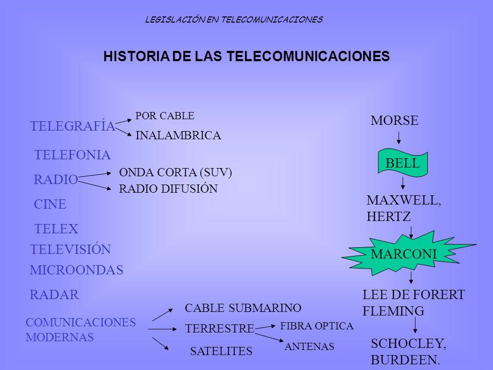 TELEGRAFÍA POR CABLE INALAMBRICA TELEFONIA RADIO ONDA CORTA (SUV) RADIO DIFUSIÓN CINE TELEX TELEVISIÓN MICROONDAS RADAR COMUNICACIONES MODERNAS CABLE