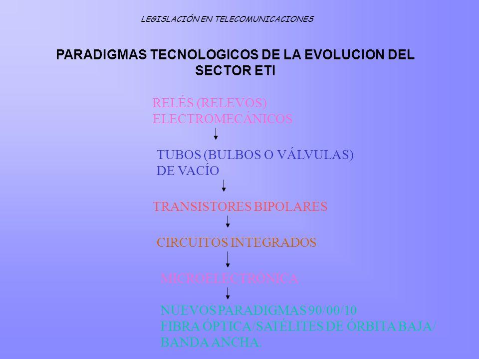 RELÉS (RELEVOS) ELECTROMECÁNICOS TUBOS (BULBOS O VÁLVULAS) DE VACÍO TRANSISTORES BIPOLARES CIRCUITOS INTEGRADOS MICROELECTRÓNICA NUEVOS PARADIGMAS 90/